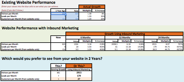 An example of the typical results you can get from Inbound Marketing