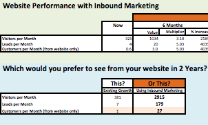 Inbound Marketing is completely predictable. This image shows you an example of the results you will achieve