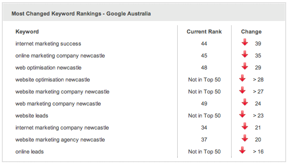 Weekly change in search rankings after pausing blogging for a couple of weeks