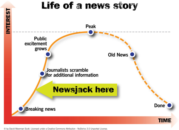 The life of a news story is short. To newsjack successfully you need to publish while the story is still on the rise