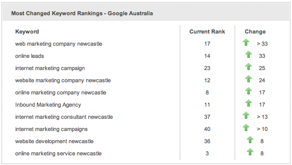 After another week the 12 December SEO report is all good