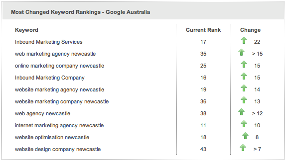 SEO report 2 weeks after resuming blogging. Improvement across the board including some of our key search terms