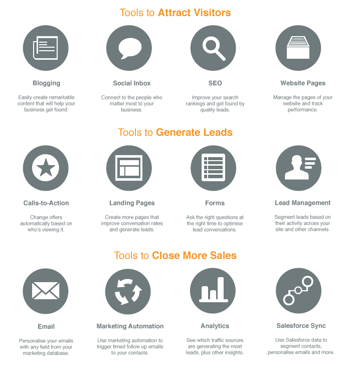 HubSpot have all the tools you need for your inbound marketing. This chart shows how the tools fit with your inbound marketing