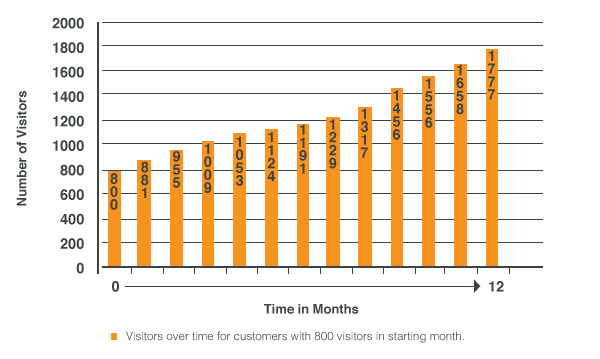 Chart showing the dramatic rise in website visitors when doing inbound marketing using the HubSpot software